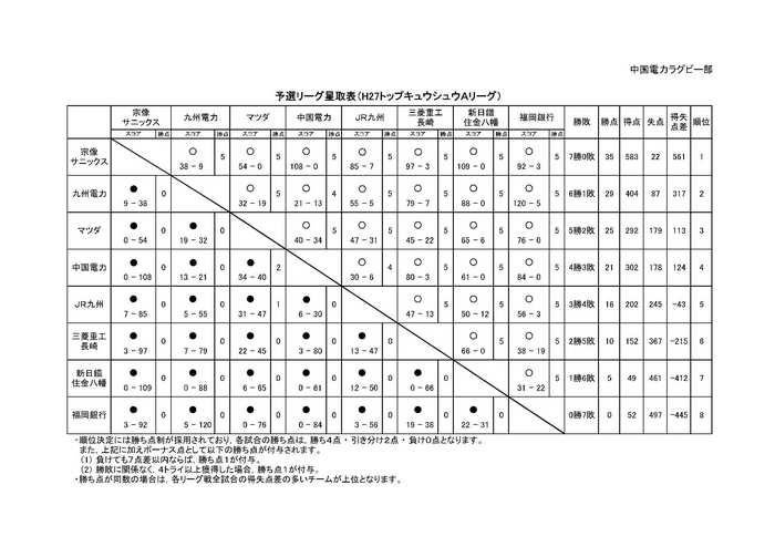 (試合日程/星取表)H27トップキュウシュウAリーグ-2.jpg