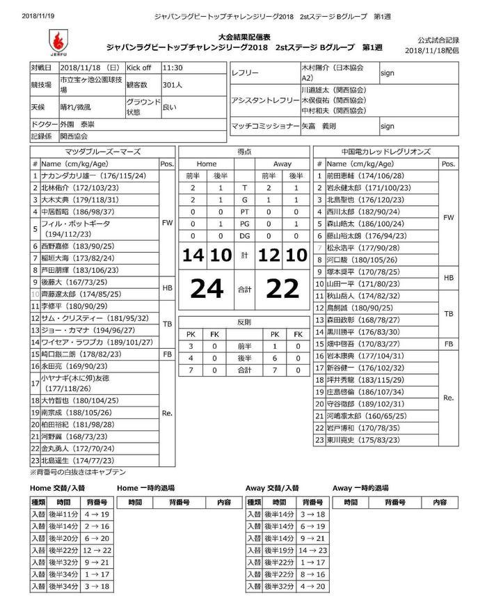 ジャパンラグビートップチャレンジリーグ2018 2stステージ Bグループ 第1週-1.jpg
