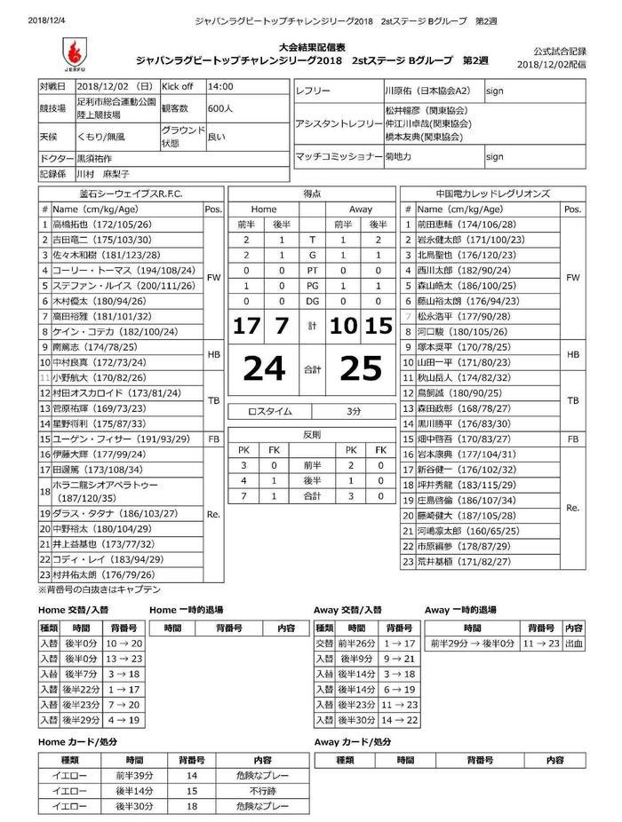 ジャパンラグビートップチャレンジリーグ2018 2stステージ Bグループ 第2週-1.jpg